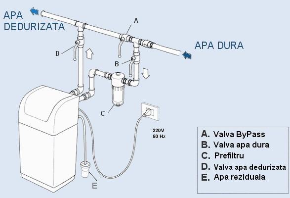 Montare dedurizator de apa